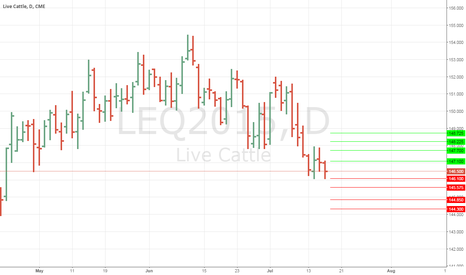 LEQ2015: ANMview Levels for Live Cattle #cattle #bearish