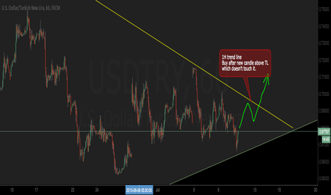 USDTRY: Nice chance for buy