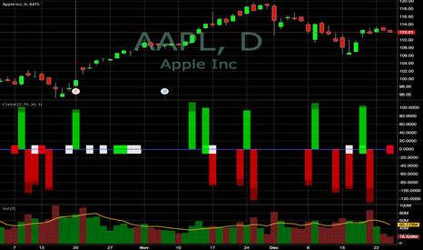 AAPL: Sentiment Wigi: Closing Score with Volume Kick