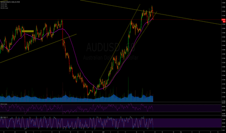 AUDUSD: AUDUSD Short/Sell