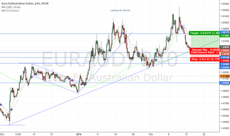 EURAUD: EURAUD trend line support