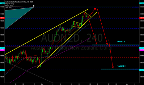 AUDNZD: break of the rising wedge (reversal pattern) means 350 pips .