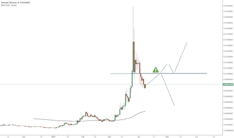DCRBTC: Decred  important level to watch