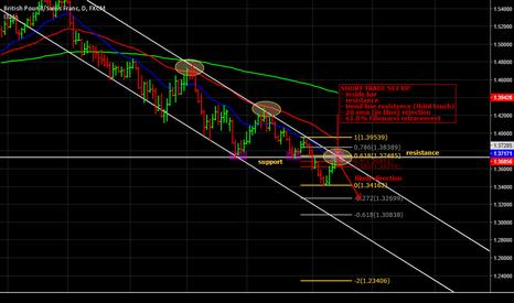 GBPCHF: Short trade on GBP/CHF