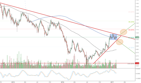 BKIA: Bankia los dos posibles escenarios