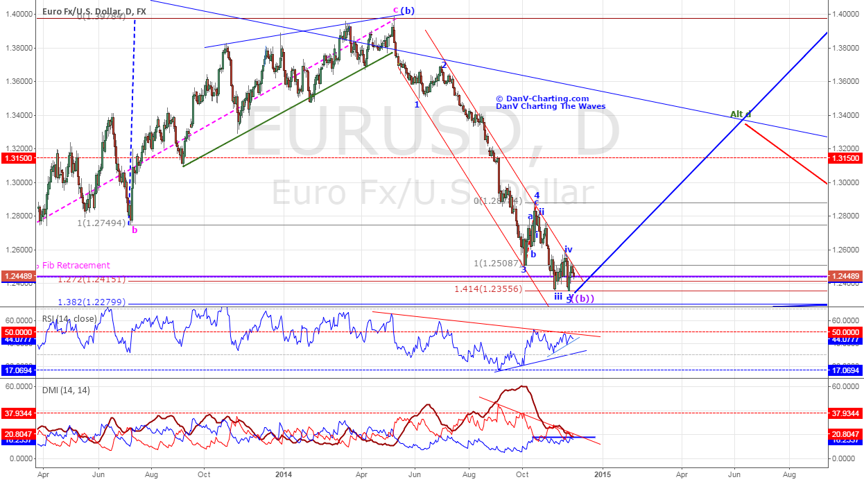 """EURUSD - Could it be the """"come back kid""""? - Updated."""