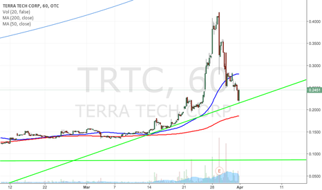 TRTC: $TRTC BULLISH TRENDLINE + BIG NEWS OUT