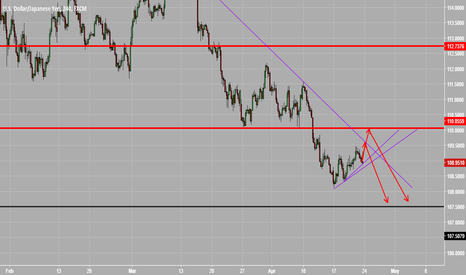 USDJPY: USDJPY short trendline + key level rejection