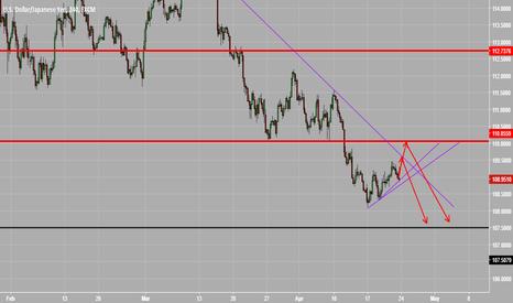 USDJPY: USDJPY short trendline + key level rejection