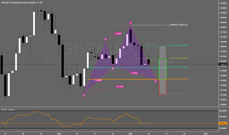 GBPAUD: Bull Cypher Pattern