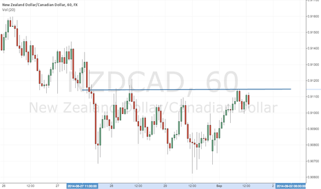 NZDCAD: Resistance on chart!