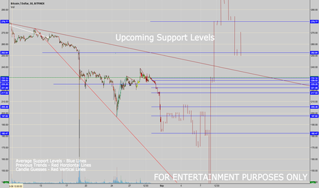 BTCUSD: Bitcoming Upcoming Support Levels