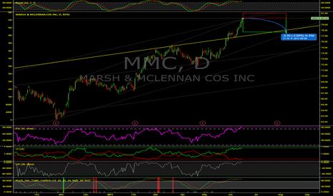 MMC: Marsh & McLennan (MMC) To Drop On Next Two Day Pullback