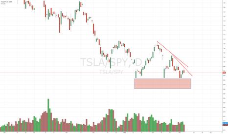 TSLA/SPY: Tsla vs Spy