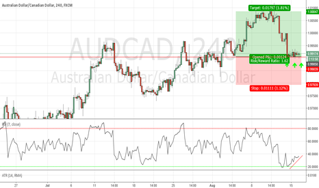 AUDCAD: Trend continuation