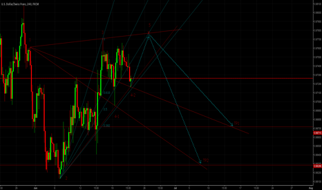 USDCHF: USDCHF SHORT PROJECT (H4)