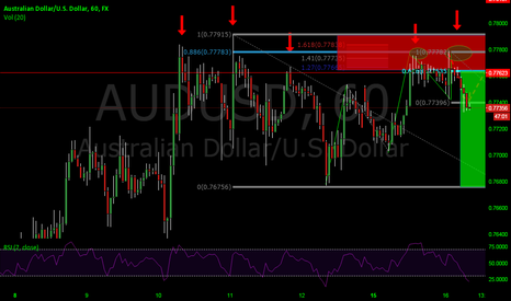 AUDUSD: Structure base sell on my radar (+VIDEO)
