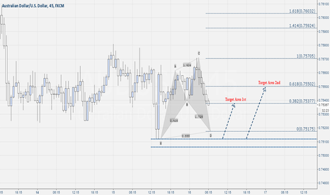 AUDUSD: Aud-Usd Buy Shark Pattern