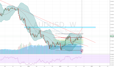 AUDUSD:  buy audusd now