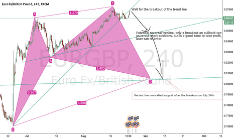 EURGBP: Actualization of Short trade on EURGBP