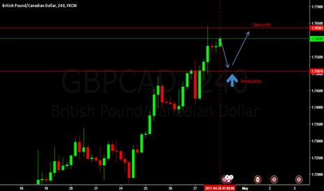 GBPCAD: LONG GBPCAD PENDING BUY ENTRY @ 1.75074