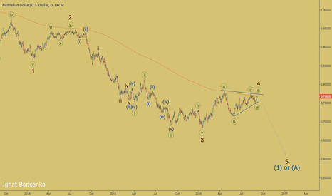 AUDUSD: AUDUSD - wave 5 is coming