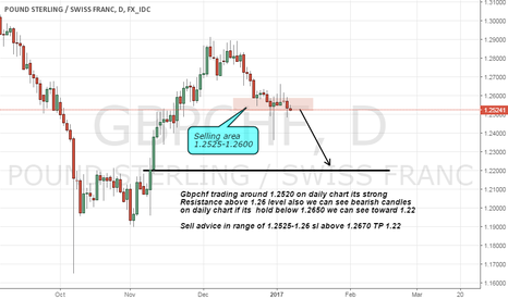 GBPCHF: gbpchf sell on strong resistance