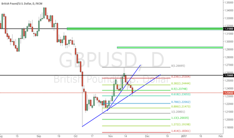 GBPUSD: Check If next two daily candle will break blue line or not