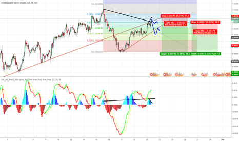 USDCHF: USD CHF Possible Short