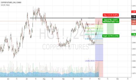 HG1!: Short Copper