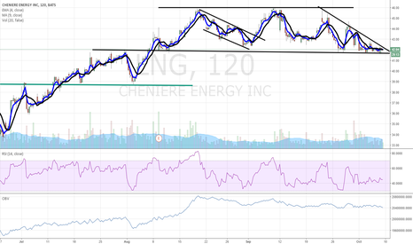 LNG: $LNG chart of interest