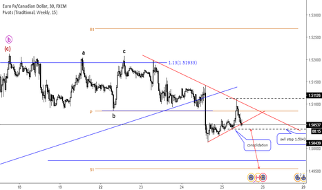 EURCAD: EURCAD  sell stop 1.50430