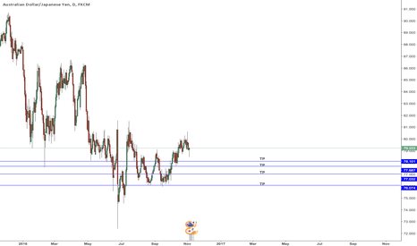 AUDJPY: AUDJPY Short based on wave count and harmonics