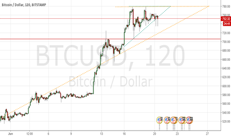 BTCUSD: May pull back to longer-term triangle