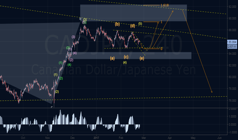 CADJPY: Sell Then Buy Then Sell ^_^