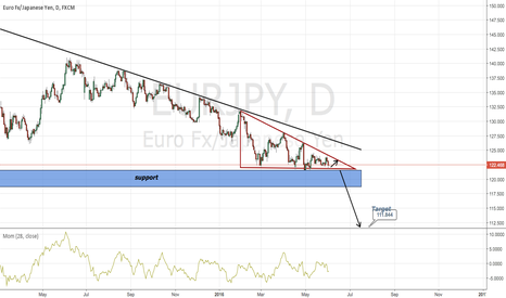 EURJPY: EURJPY possible short