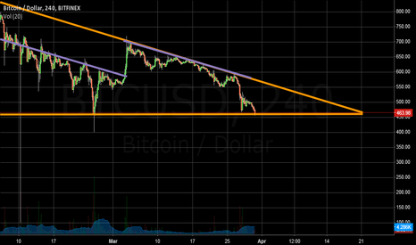 BTCUSD: We're entering an interesting period...