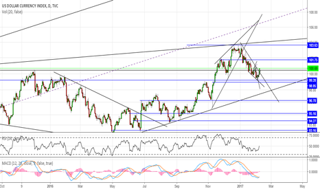DXY: #DXY simple long structure