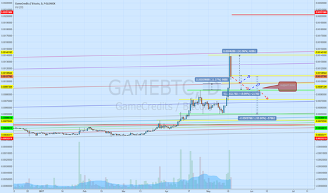 GAMEBTC: Is it Gainer or Looser in this Game?