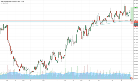 NZDUSD: Long by support