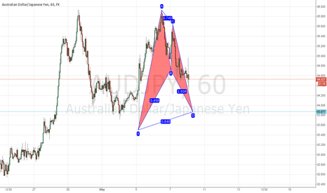 AUDJPY: Audjpy Bullish Gartley