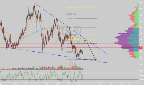 JD: $JD young falling wedge