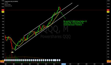 QQQ: Be careful if QQQ drops below 12 months MA. Currently 91.55.