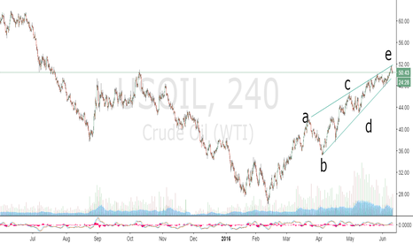 USOIL: OIL CRASH IMMINENT LOL