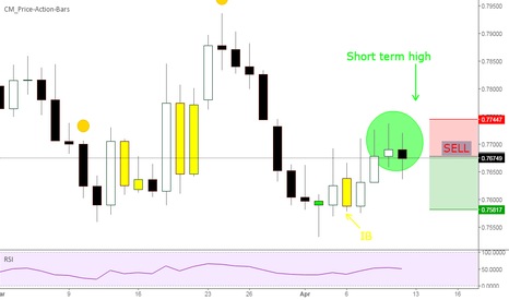 AUDUSD: Fakey and short term high