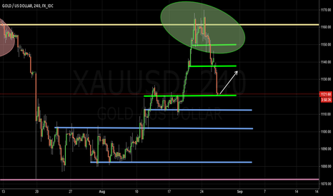 XAUUSD: LONG New York session expected on GOLD