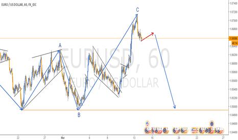 EURUSD: SHORT SET UP IN EURUSD - 1H CHART