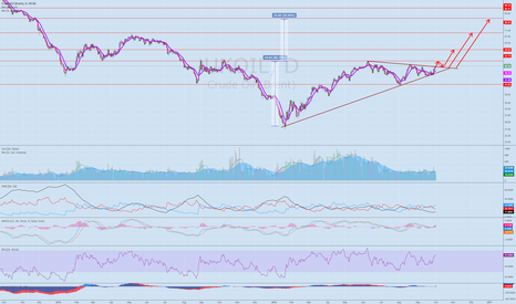 UKOIL: Potential oil breakout