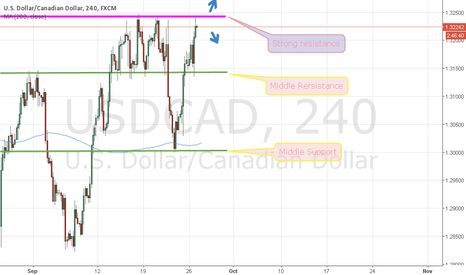 USDCAD: strong resistance founded
