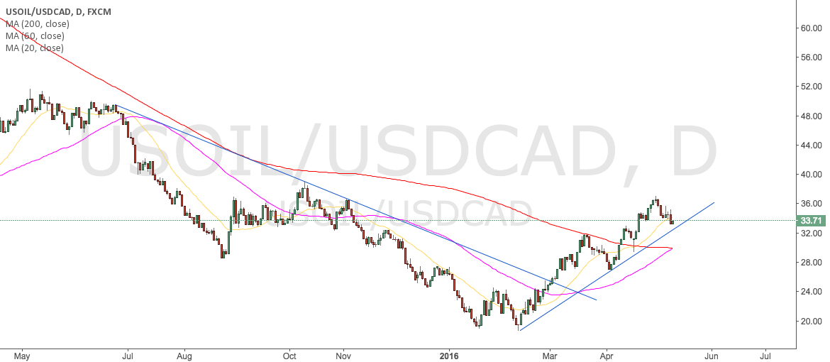 usoil may up higher after consolidation